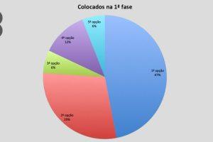 81% dos alunos da nossa escola entraram no Ensino Superior (1.ª fase)
